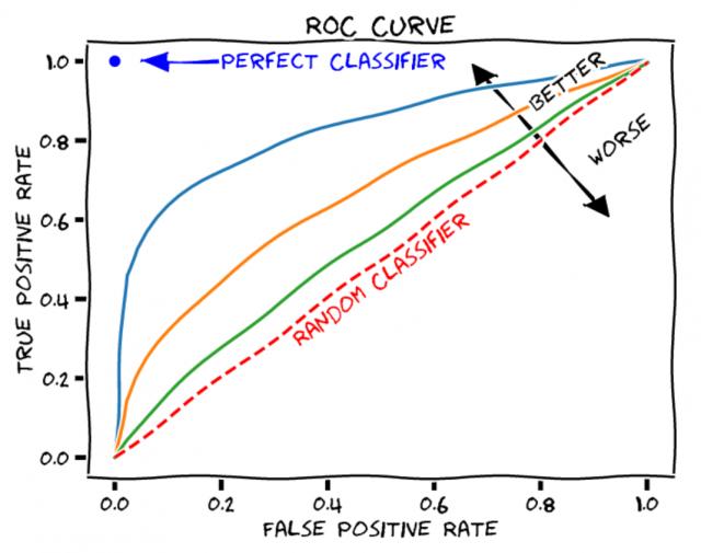 AUC-ROC curve