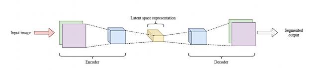CNN architecture for image segmentation