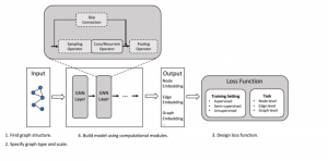 Training a graph neural network model