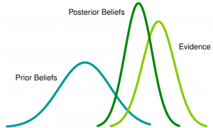 bayesian machine learning appplications examples
