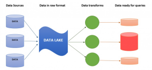data lake architectural components