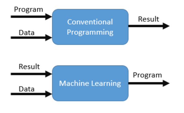 difference between machine learning and programming