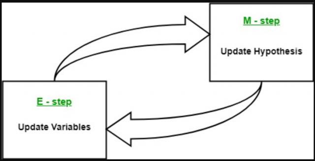 expectation maximization steps