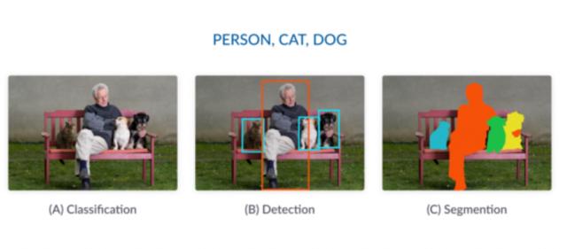 image classification object detection image segmentation
