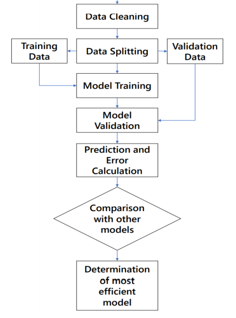machine learning model building stages