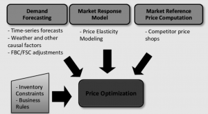 pricing optimization and machine learning use cases