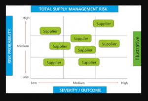 supplier risk management machine learning