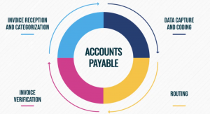 accounts payables machine learning use cases